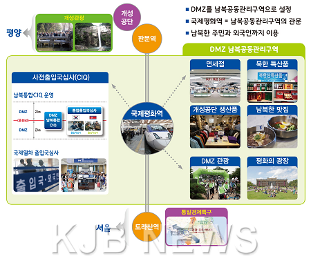 남북 국제평화역 구상안.png
